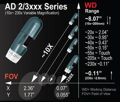 Microscope Numérique DINO-LITE 4 LEDs DISTANCE DE TRAVAIL